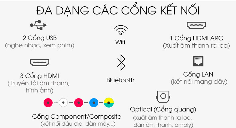 Hỗ trợ cổng kết nối đa dạng - Smart Tivi QLED Samsung 4K 65 inch QA65Q65TAKXXV