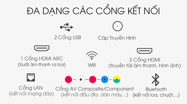 Đa dạng cổng kết nối - Smart Tivi QLED Samsung 8K 65 inch QA65Q800TAKXXV