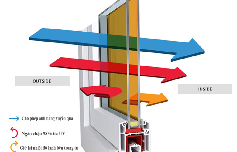 Tủ mát Sanaky 290 lít VH-358WL có cửa kính 2 lớp công nghệ Low E