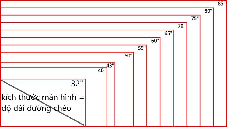 Hướng dẫn chi tiết cách đo inch màn hình đơn giản, dễ hiểu