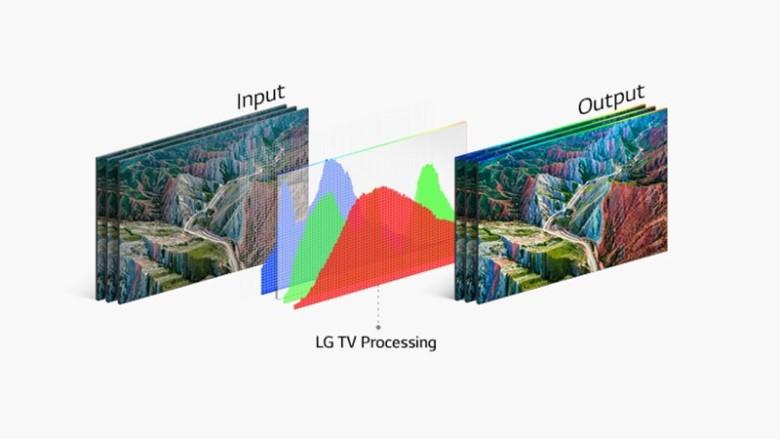 HDR 10 Pro - Smart Tivi LG NanoCell 4K 55 inch 55NANO80TPA